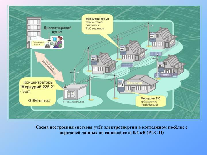 Схема построения системы учёт электроэнергии в коттеджном посёлке с передачей данных по силовой сети 0,4 кВ