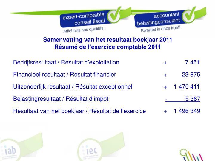 Samenvatting van het resultaat boekjaar 2011