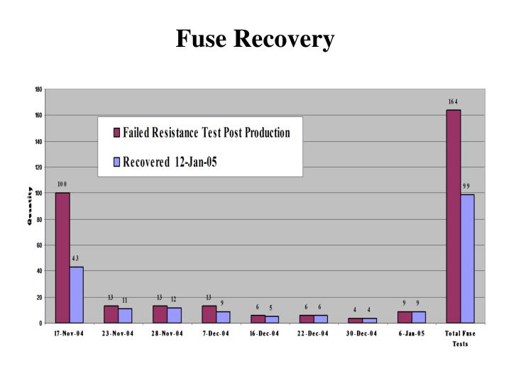 Fuse Recovery