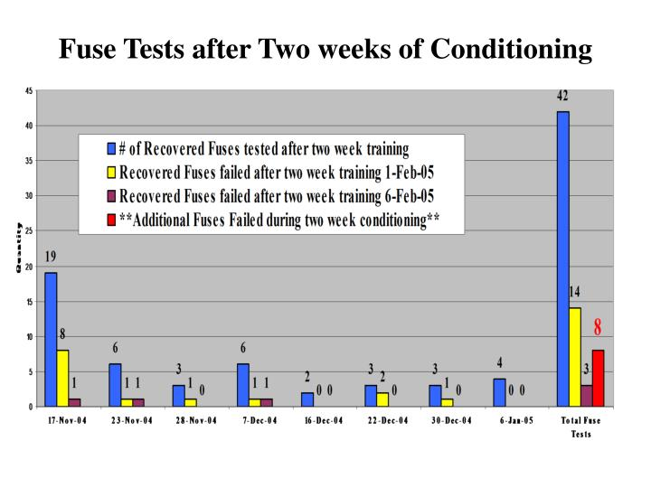 Fuse Tests after Two weeks of Conditioning