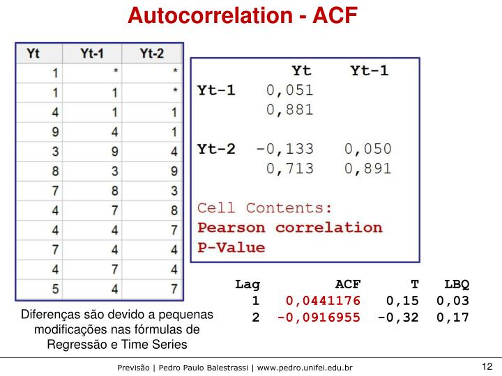 Autocorrelation - ACF