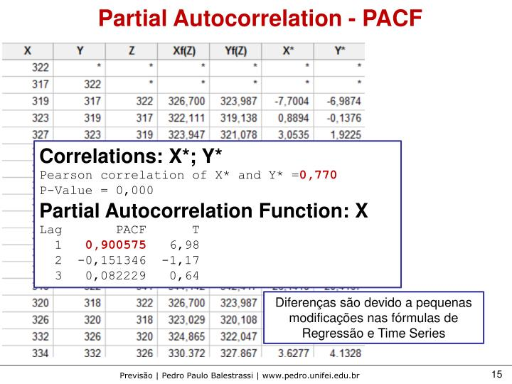 Partial Autocorrelation - PACF