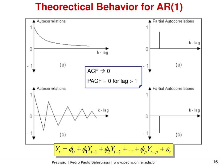 Theorectical Behavior for AR(1)