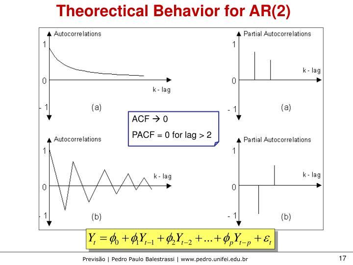 Theorectical Behavior for AR(2)