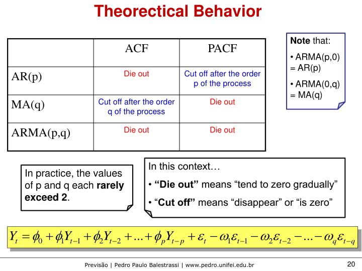 Theorectical Behavior