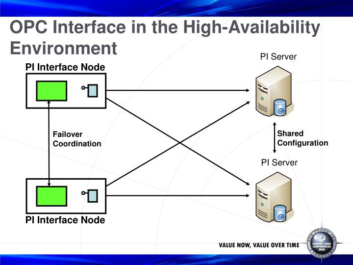 OPC Interface in the High-Availability Environment