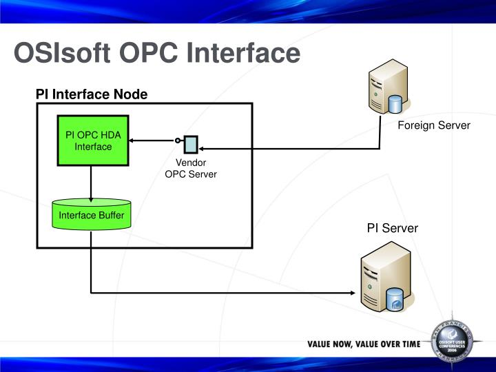 OSIsoft OPC Interface