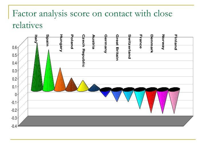Factor analysis score on contact with close
