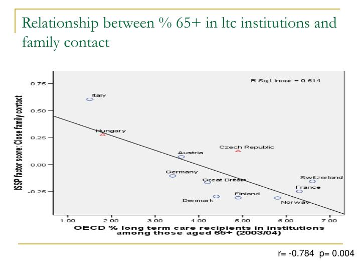 Relationship between % 65+ in ltc institutions and family contact