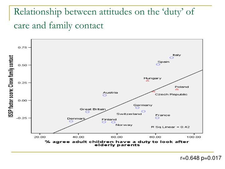Relationship between attitudes on the 'duty' of care and family contact
