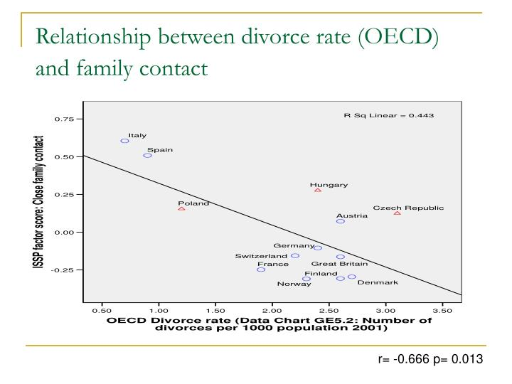 Relationship between divorce rate (OECD) and family contact