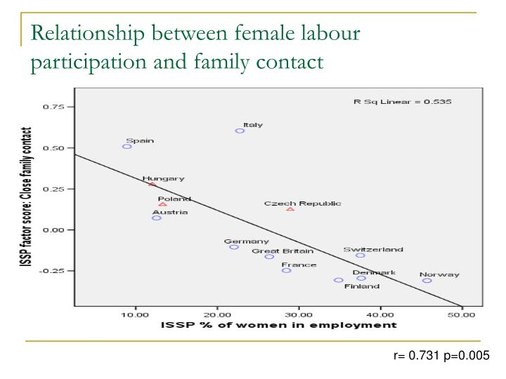 Relationship between female labour participation and family contact
