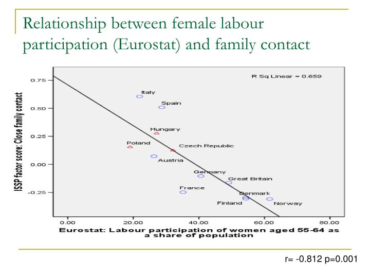 Relationship between female labour participation (Eurostat) and family contact