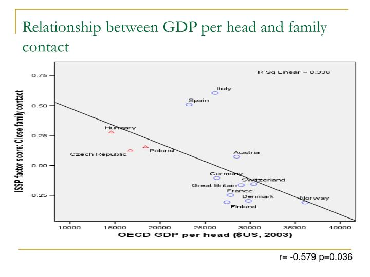 Relationship between GDP per head and family contact