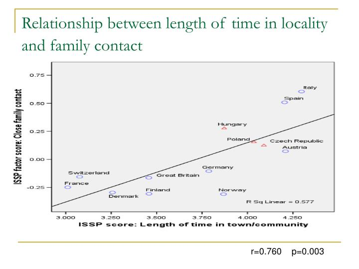 Relationship between length of time in locality and family contact