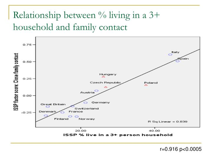 Relationship between % living in a 3+ household and family contact