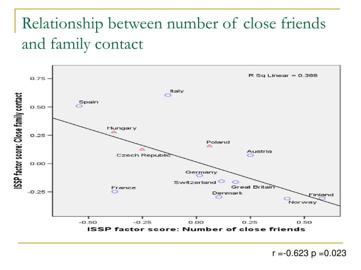 Relationship between number of close friends and family contact