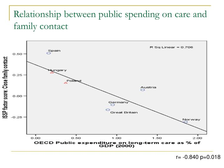 Relationship between public spending on care and family contact