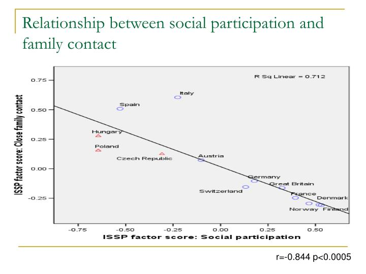 Relationship between social participation and family contact