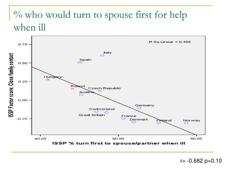 % who would turn to spouse first for help when ill