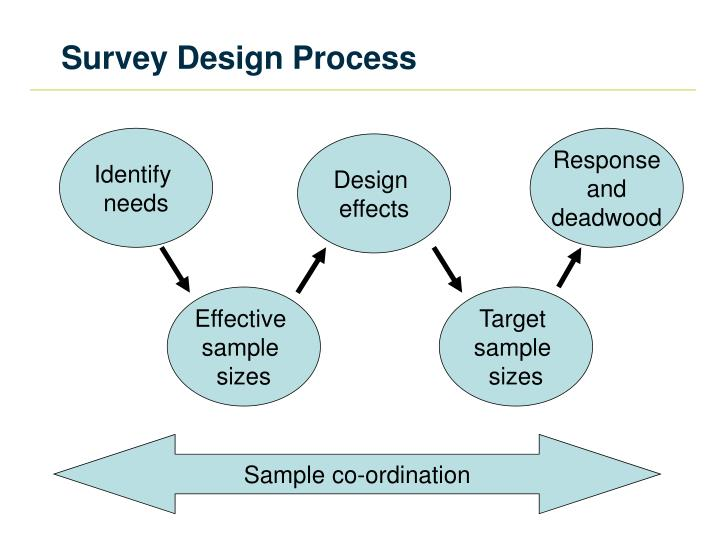 Ppt sample co ordination for the scottish government s for Household survey questionnaire design