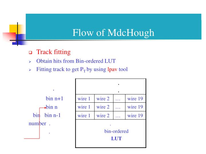Flow of MdcHough