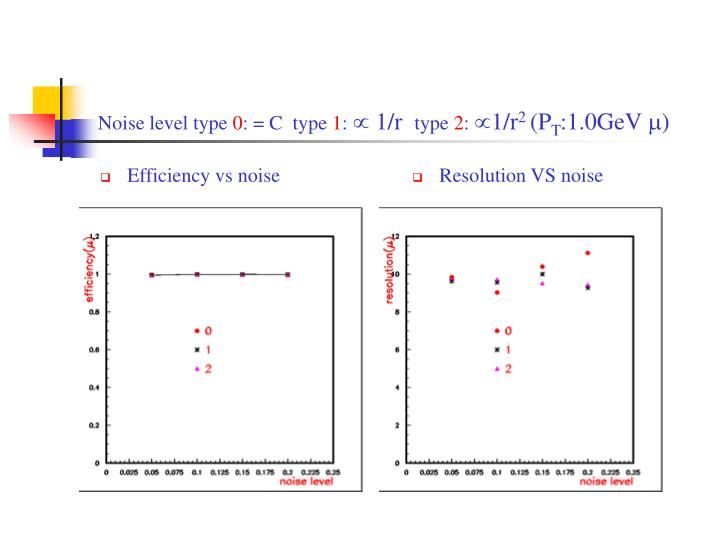Efficiency vs noise