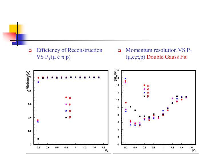 Efficiency of Reconstruction VS P
