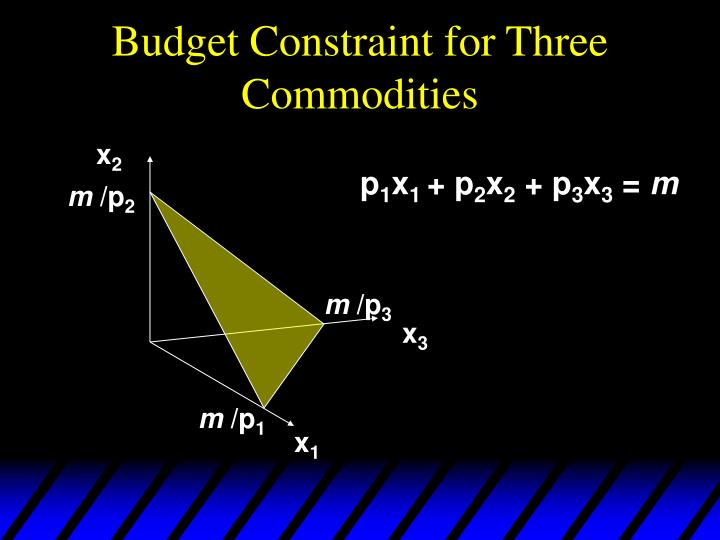 Budget Constraint for Three Commodities