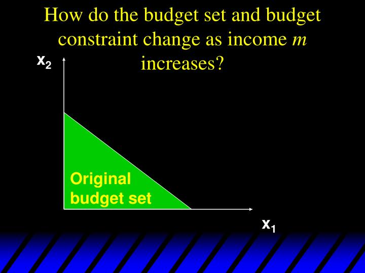 How do the budget set and budget constraint change as income