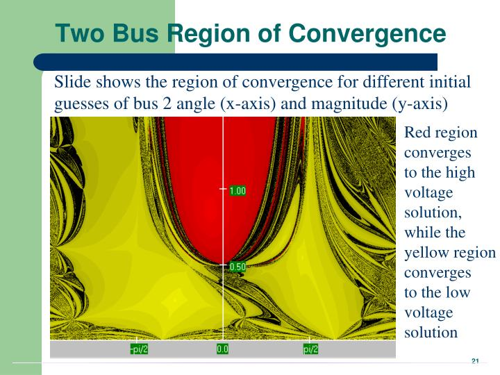 Two Bus Region of Convergence
