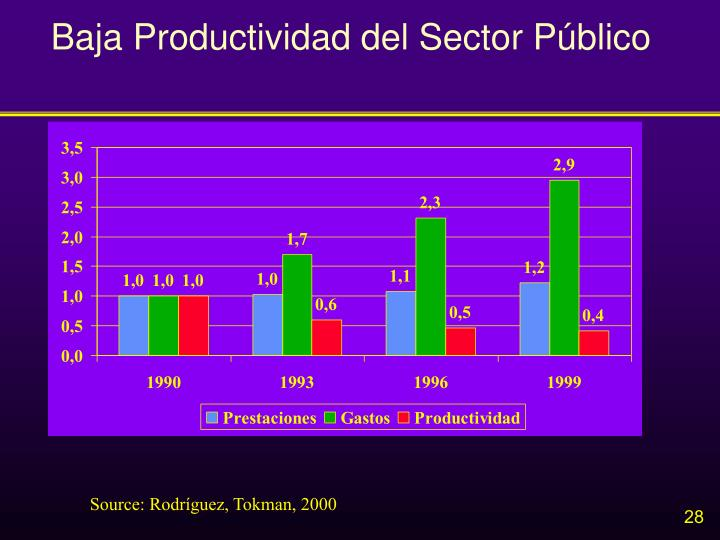 Baja Productividad del Sector Público