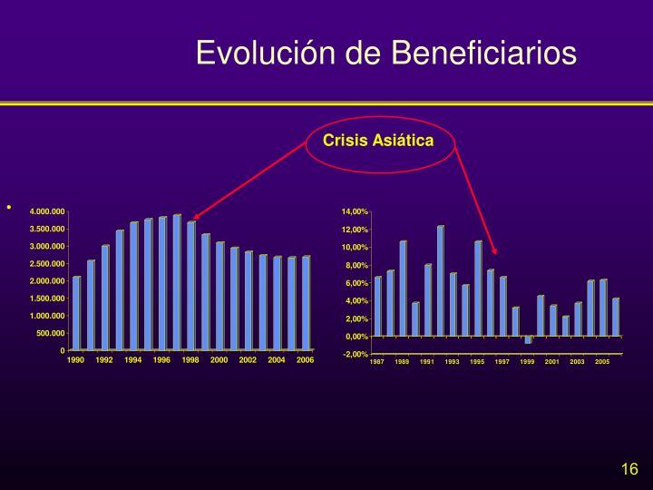 Evolución de Beneficiarios