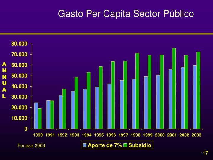 Gasto Per Capita Sector Público