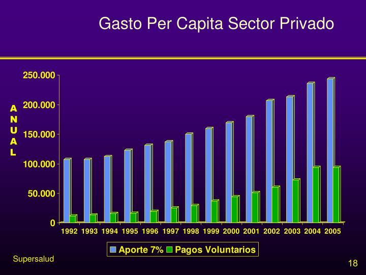 Gasto Per Capita Sector Privado