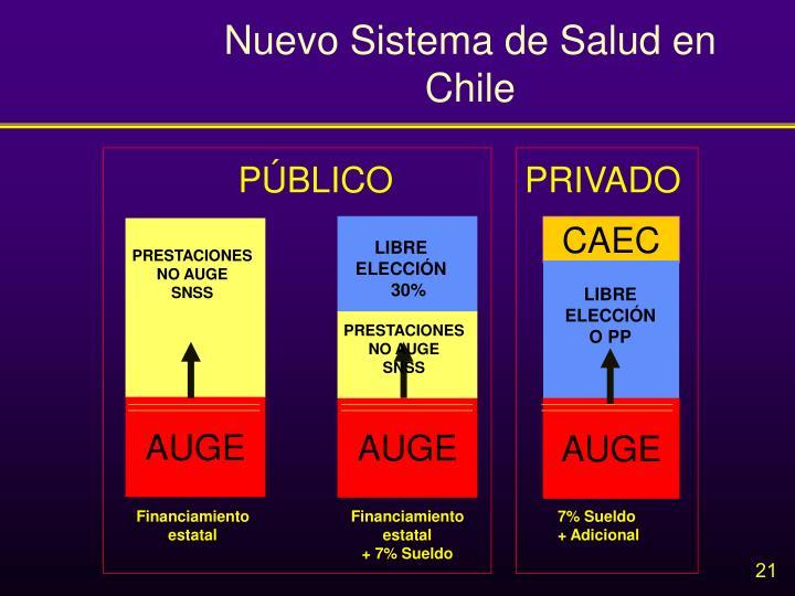 Nuevo Sistema de Salud en Chile