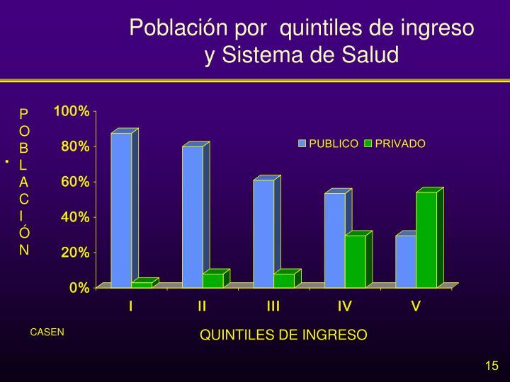 Población por  quintiles de ingreso