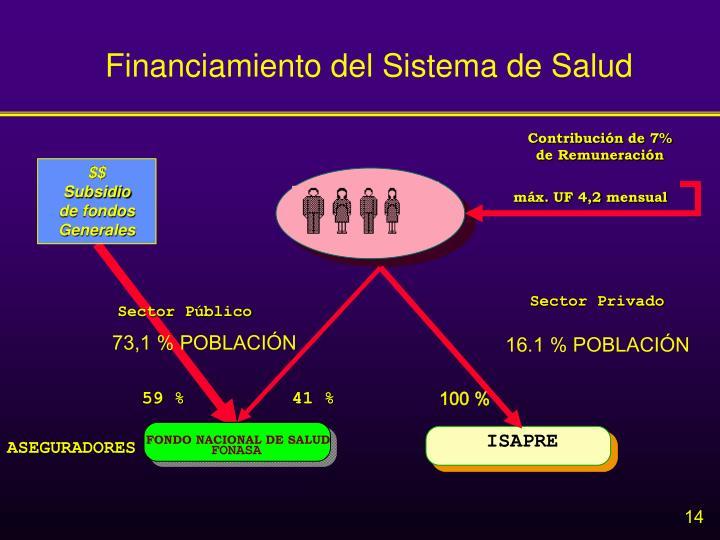 Financiamiento del Sistema de Salud