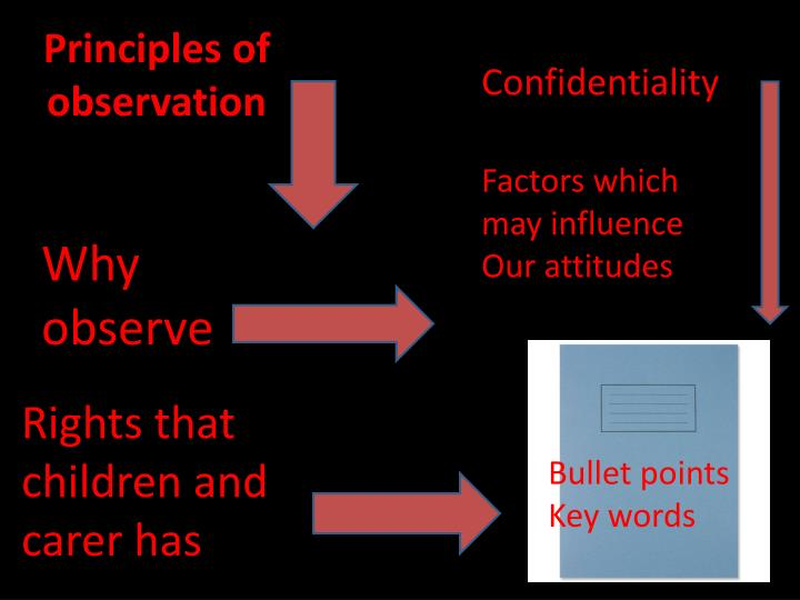 Principles of observation