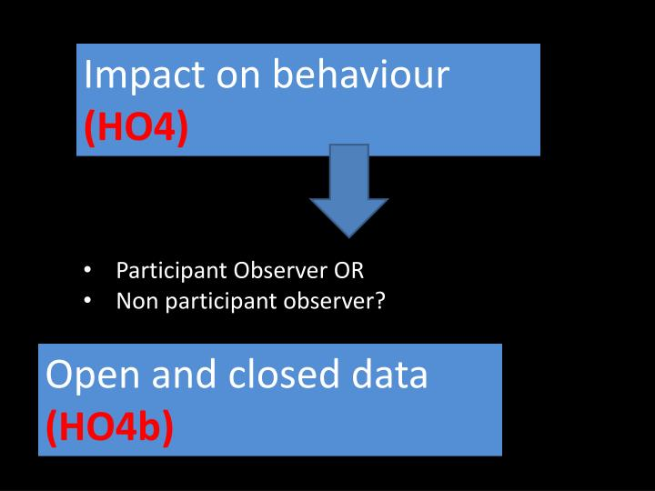 Impact on behaviour