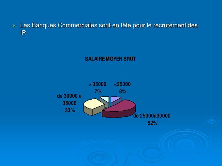 Les Banques Commerciales sont en tête pour le recrutement des IP.