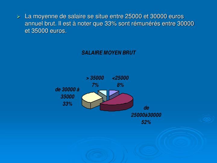 La moyenne de salaire se situe entre 25000 et 30000 euros annuel brut. Il est à noter que 33% sont rémunérés entre 30000 et 35000 euros.