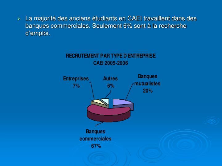 La majorité des anciens étudiants en CAEI travaillent dans des banques commerciales. Seulement 6% sont à la recherche d'emploi.