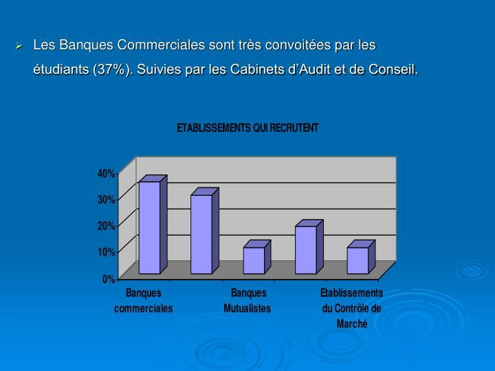 Les Banques Commerciales sont très convoitées par les étudiants (37%). Suivies par les Cabinets d'Audit et de Conseil.