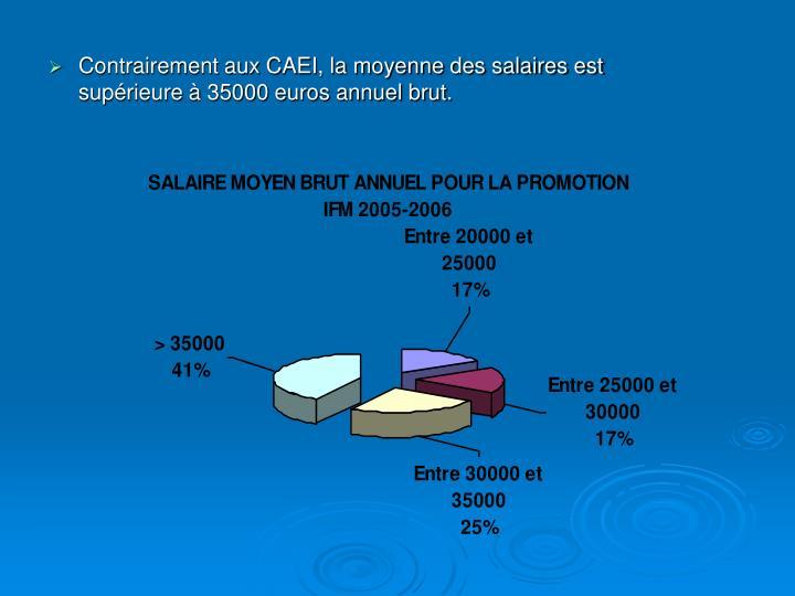 Contrairement aux CAEI, la moyenne des salaires est supérieure à 35000 euros annuel brut.