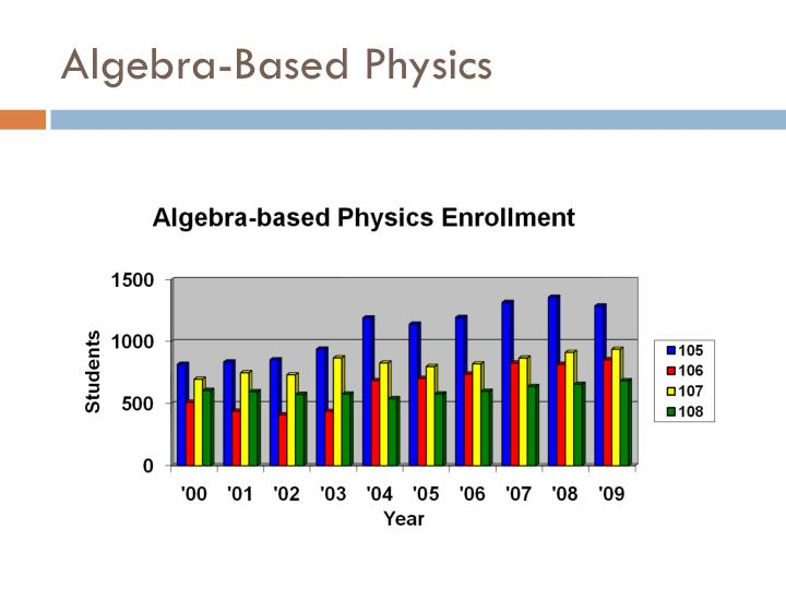 Algebra-Based Physics