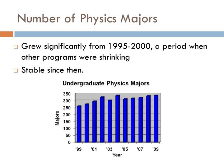 Number of Physics Majors