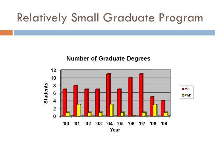 Relatively Small Graduate Program