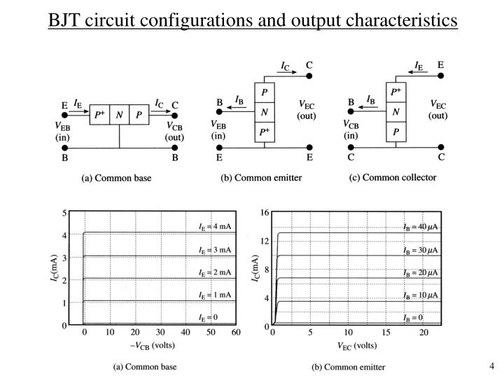 BJT circuit configurations and output characteristics