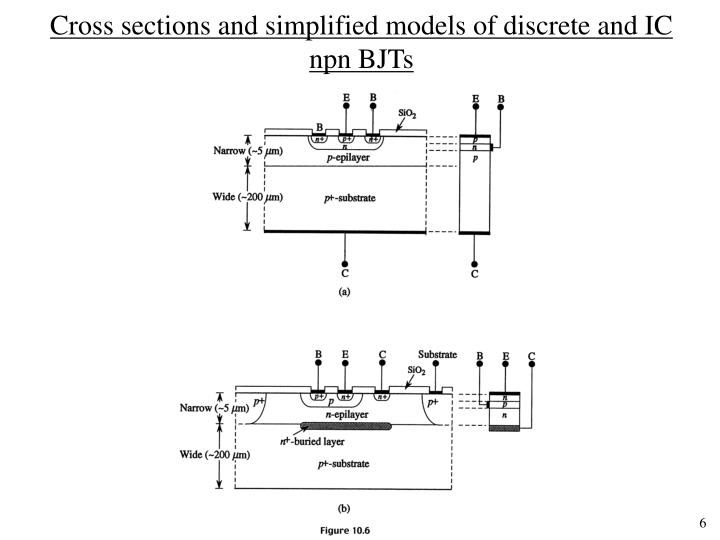 Cross sections and simplified models of discrete and IC npn BJTs